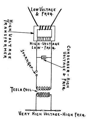 Current Tesla Coil Diagram